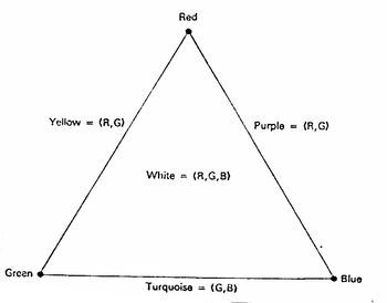 Comprehension colour triangle (Atkin)
