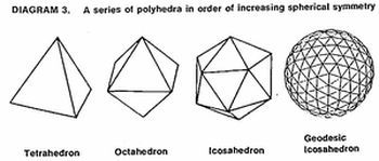 Polyhedra in order of increasing spherical symmetry